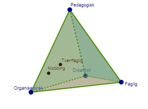 Fire dimensjoner i skoleutviklingsprosjekter med to eksempler. Klikk for å bruke modellen i GeoGebra.